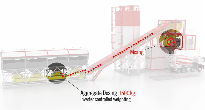 "With the ""flying"" aggregate dosing and weighing system a dosing accuracy of down to 2 kg can be achieved"
