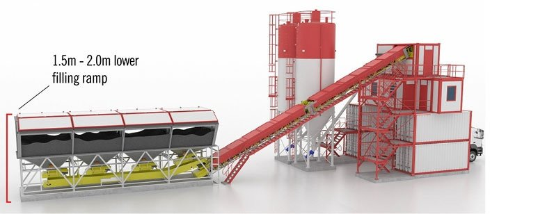 Makes possible 2-3 m (6-9 ft) lower aggregate bin filling level than usual